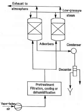 Basic Steam System