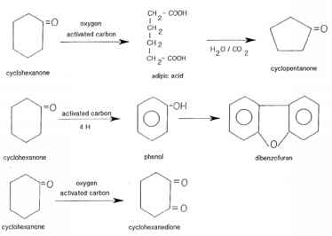 Activated Carbon Reaction
