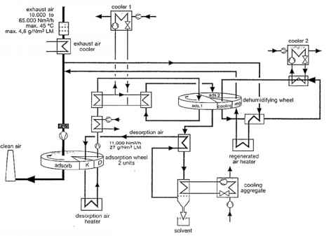 H2s Production Process