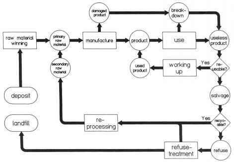 Plastic Recycling Production Flow