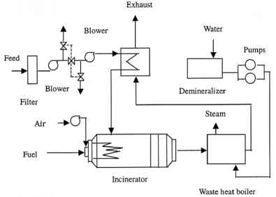 Process Flow Diagram Boiler Reference